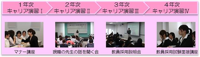 発達教育学部 プログラム
